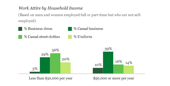 Work Attire by Household Income (year 2007) via Gallup.com